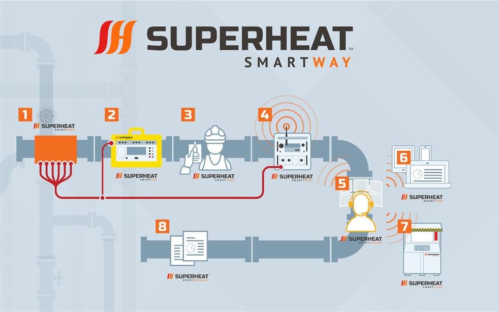 Superheat SmartWay heat treatment process
