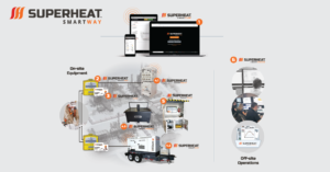 Superheat SmartWay Heat Treatment Process