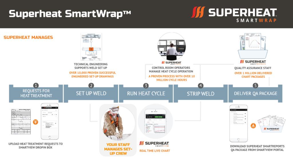 SmartWrap Process